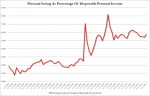 U.S. January Personal Income and Spending